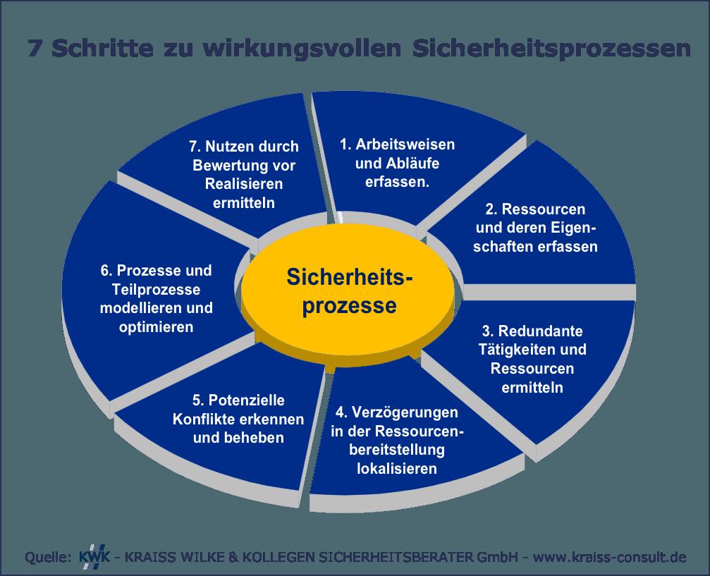 Grafik 7 Schritte zu wirkungsvollen Sicherheitsprozessen