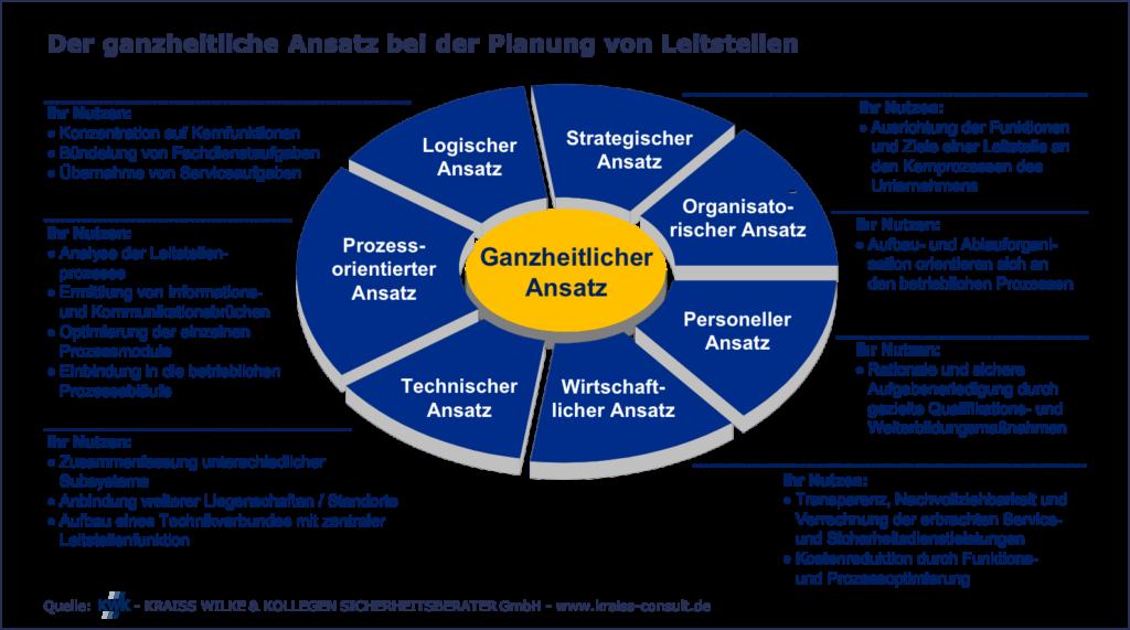 Grafik ganzheitlicher Ansatz bei der Planung von Leitstellen