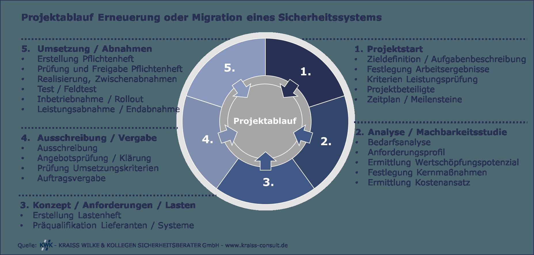 Grafik mit Text Projektablauf Erneuerung oder Migration eines Sicherheitssystems