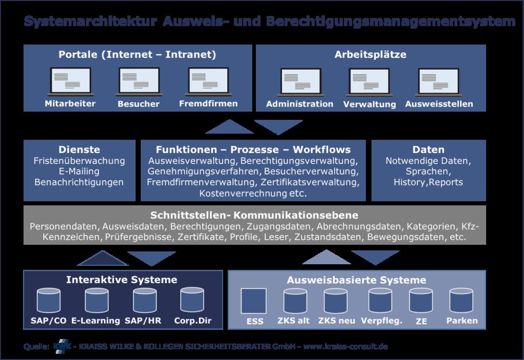 Grafik Systemarchitektur Ausweis- und Berechtigungsmanagement