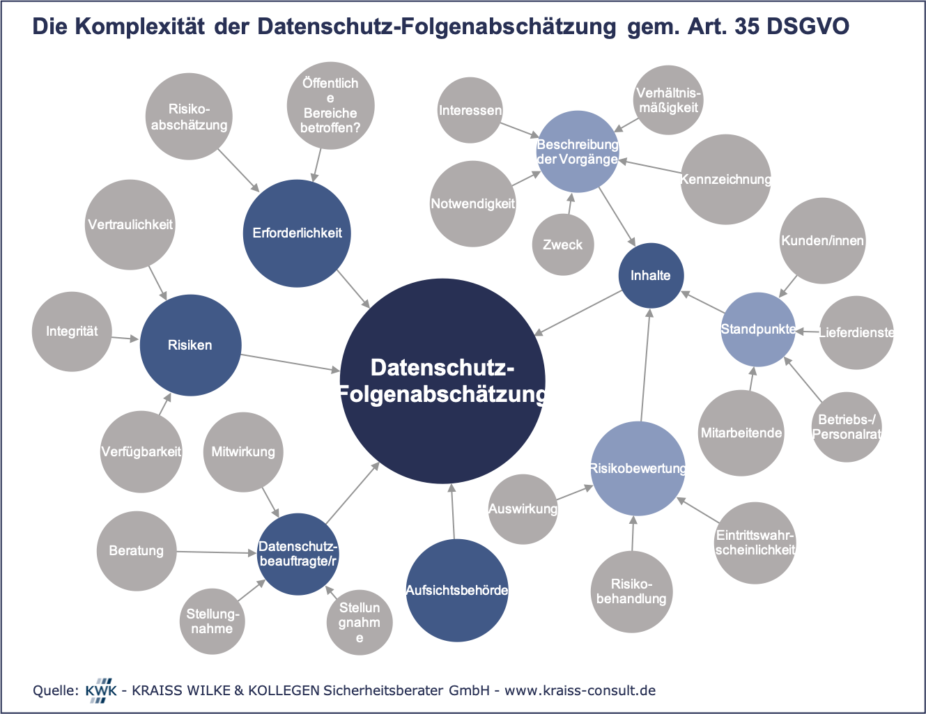 Datenschutz-Folgenabschätzung gem. Art. 35 DSGVO