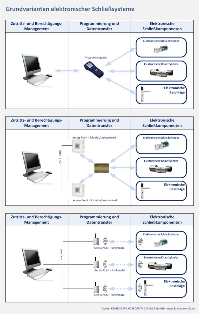 Grundvarianten elektronischer Schließsysteme