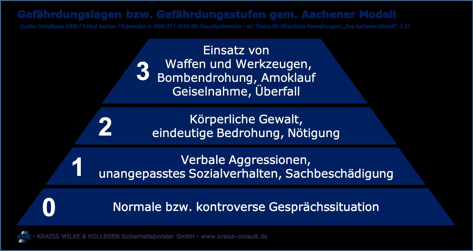 Gefährdungslagen bzw. Gefährdungsstufen gemäß Aachener Modell
