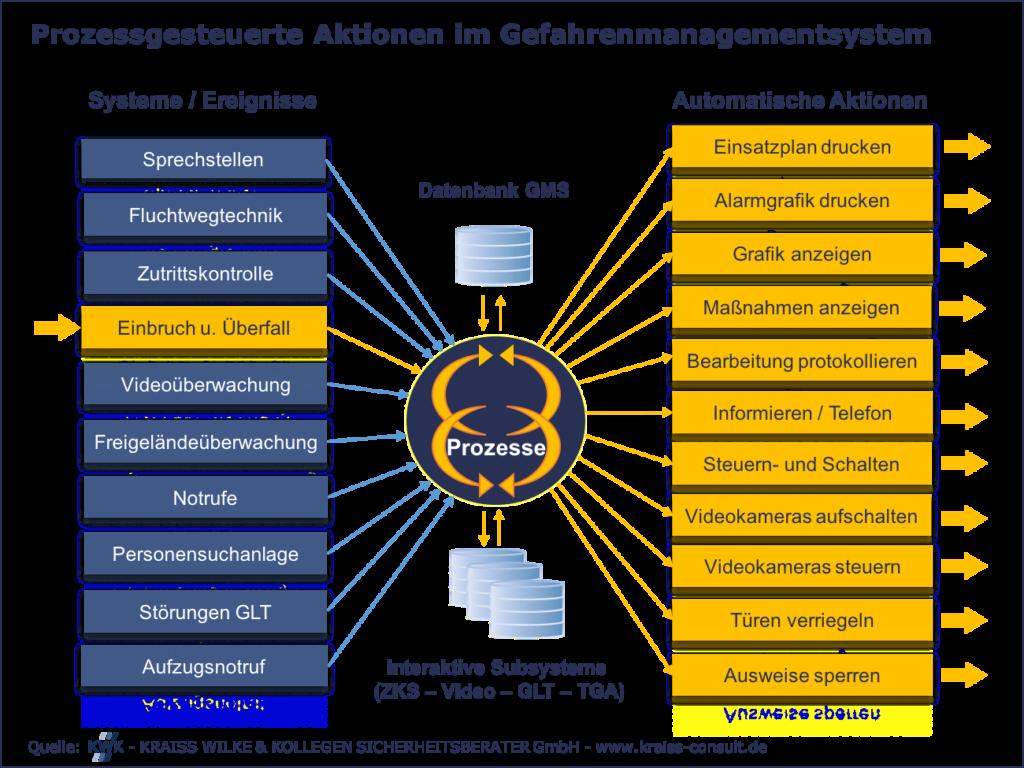 Grafik Prozessgesteuerte Aktionen im Gefahrenmanagementsystem