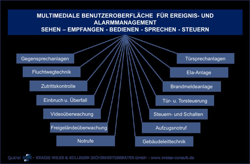Grafik Multimediale Benutzeroberflaeche für Ereignis- und Alarmmanagement