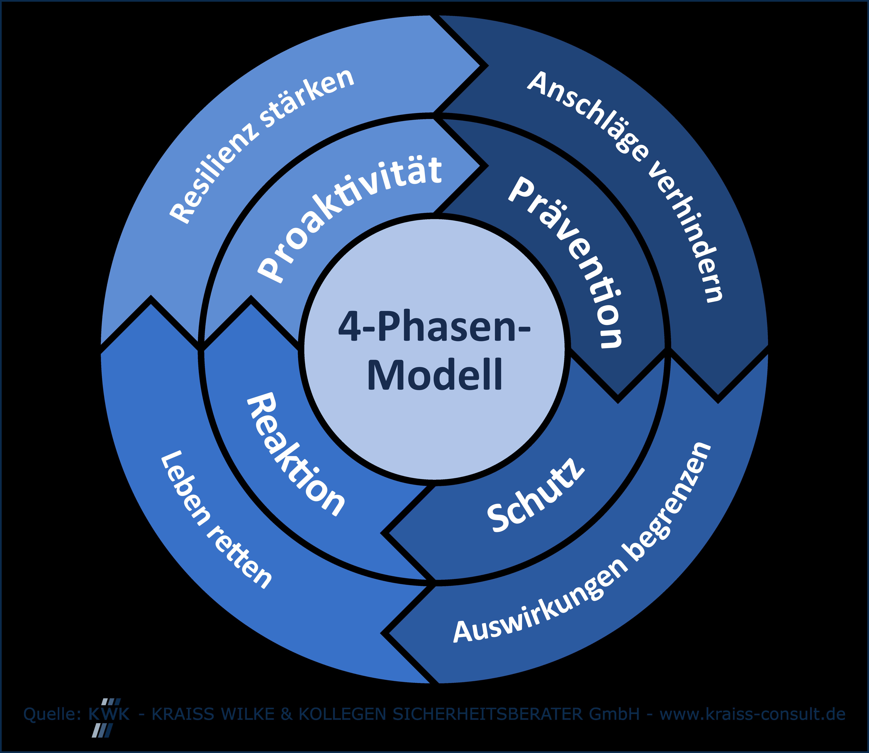 4-Phasen-Modell zum Schutz vor terroristischen Anschlägen