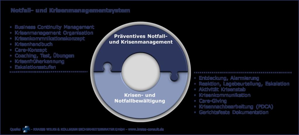Darstellung Präventives Notfall- und Krisenmanagement sowie Krisen- und Notfallbewältigung