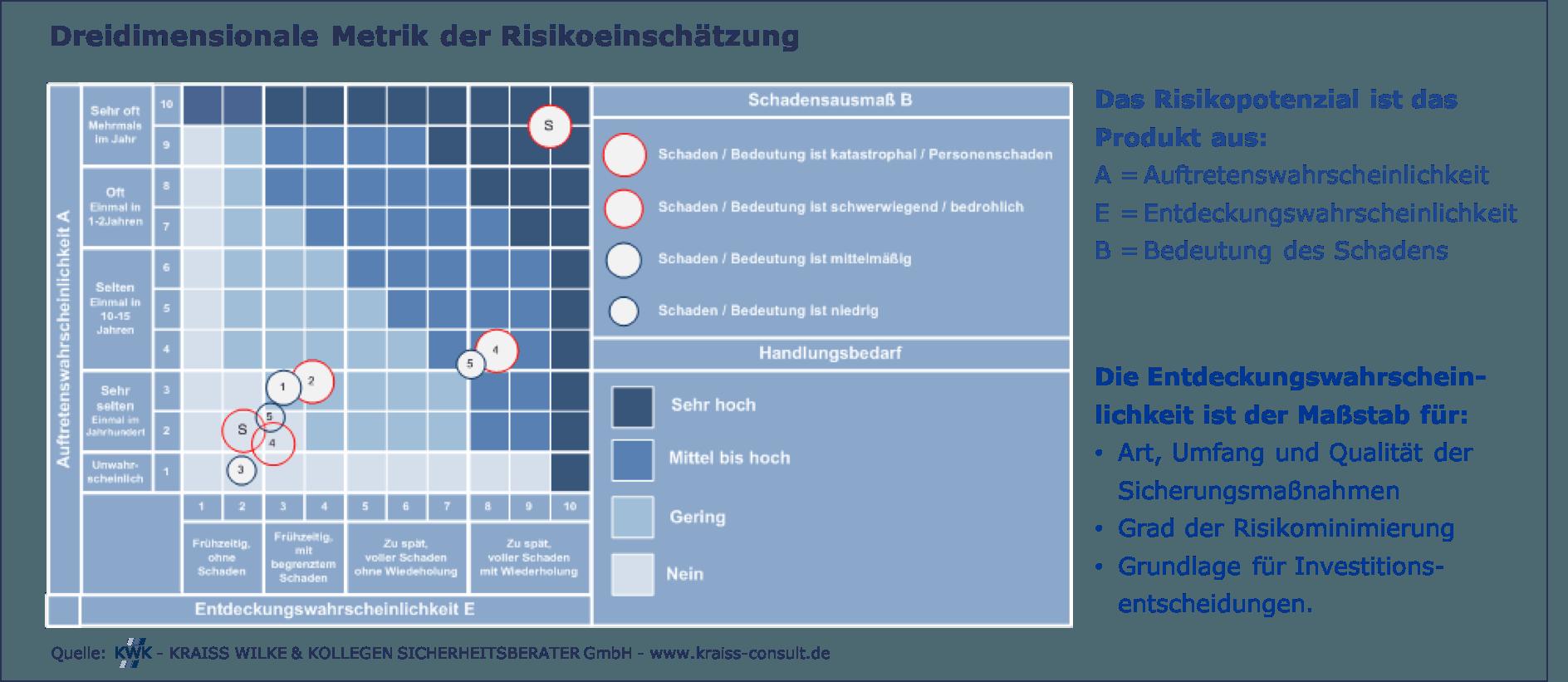 Risikomatrix - Dreidimensionale Metrik der Risikoeinschaetzung