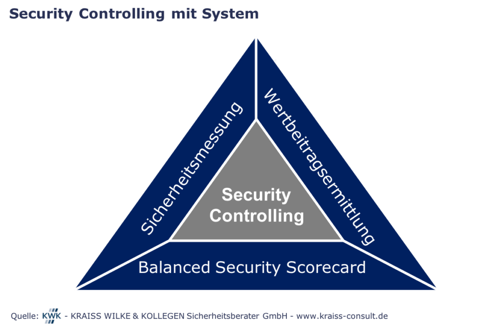 Grafik mit Text zu Security-Controlling: Beziehungsdreieck