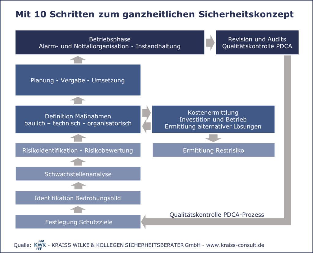 10 Schritte zum ganzheitlichen Sicherheitskonzept
