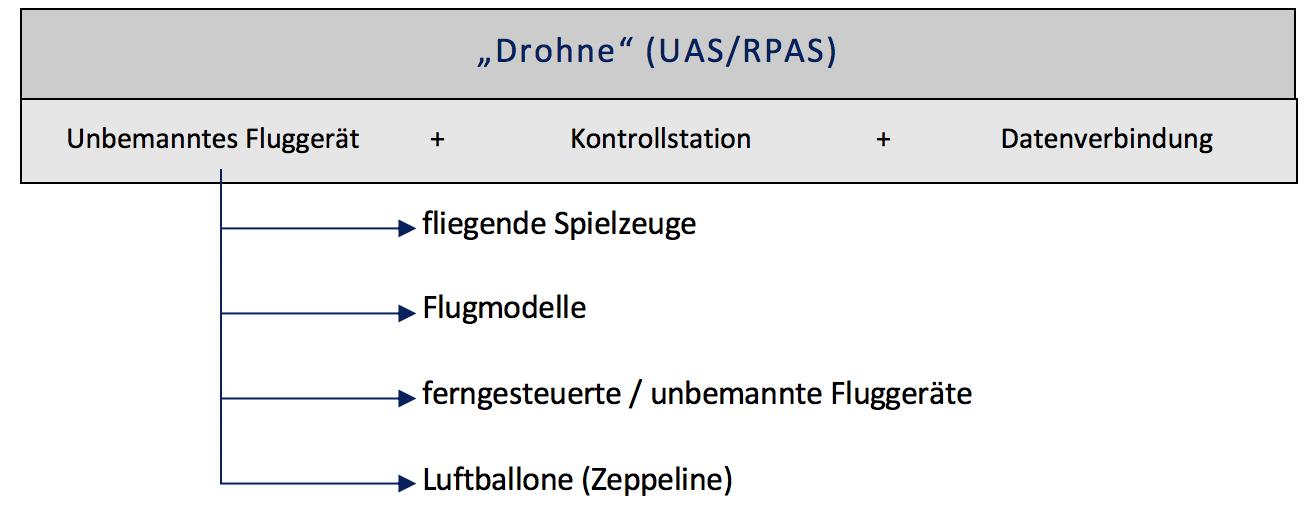 Skizze 1 Beitrag PS - Drohnendetektion und- abwehr