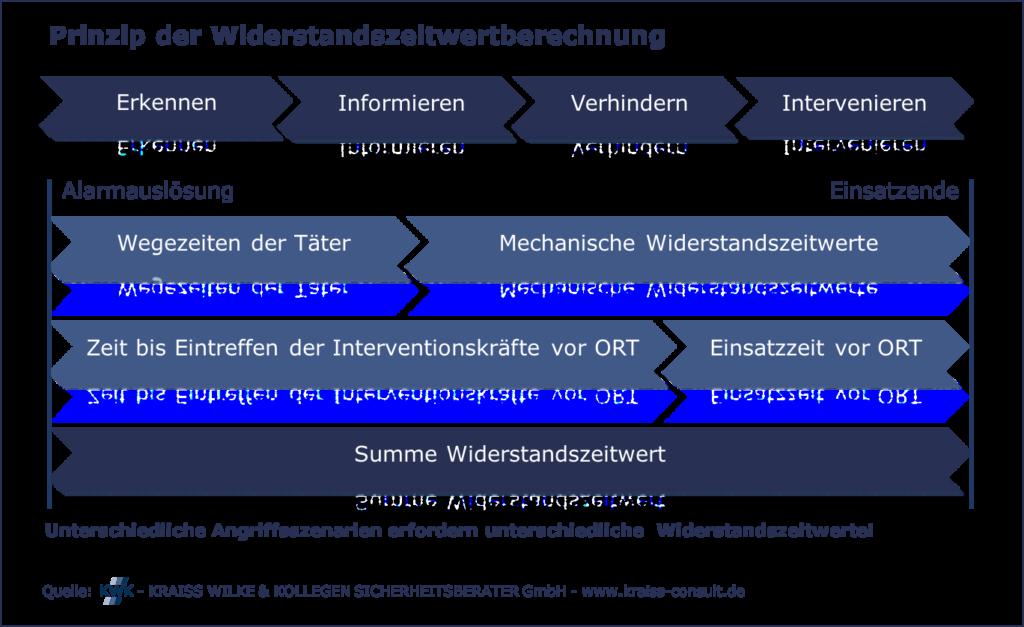 Prinzip der Widerstandszeitwertberechnung