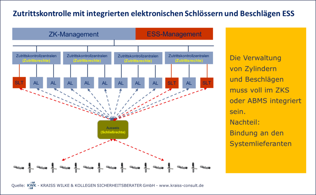 Grafik mit Text Zutrittskontrolle mit integrierten elektronischen Schlössern und Beschlägen ESS